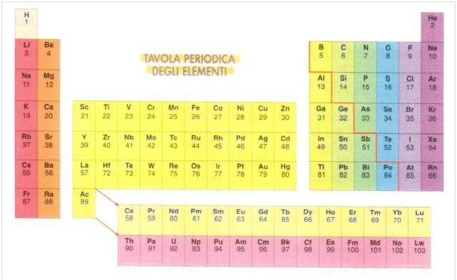 La tavola periodica appunti per tutti - Tavola periodica per bambini ...