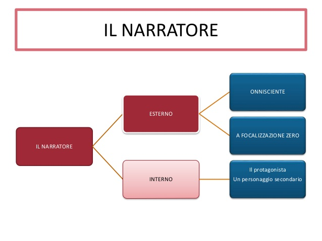 La voce narrante il punto di vista e lo stile appunti for Narratore e interno o esterno