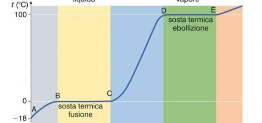 curva_riscaldam_acqua
