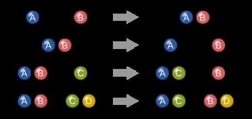 tipi_reazioni_chimiche